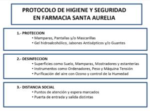 Protocolos de higiene y seguridad de Farmacia Santa Aurelia